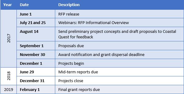 MPA Collaborative Network Small Grants Program important dates